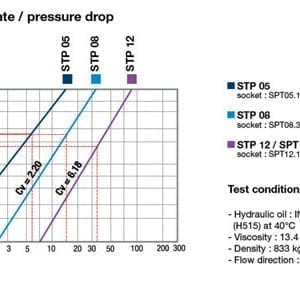 spt graph full 1